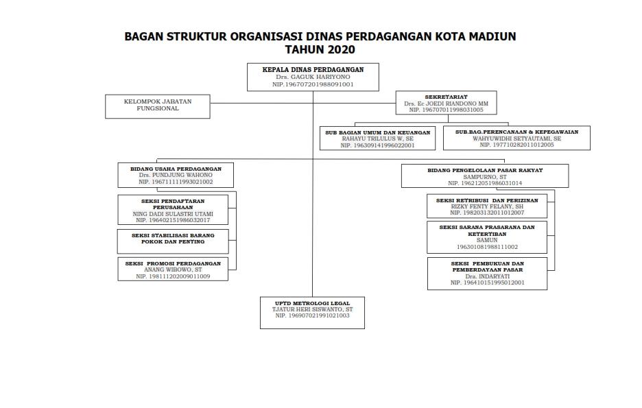 STRUKTUR ORGANISASI DINAS PERDAGANGAN KOTA MADIUN TAHUN 2020